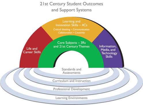 P21 - 21st Century Skills