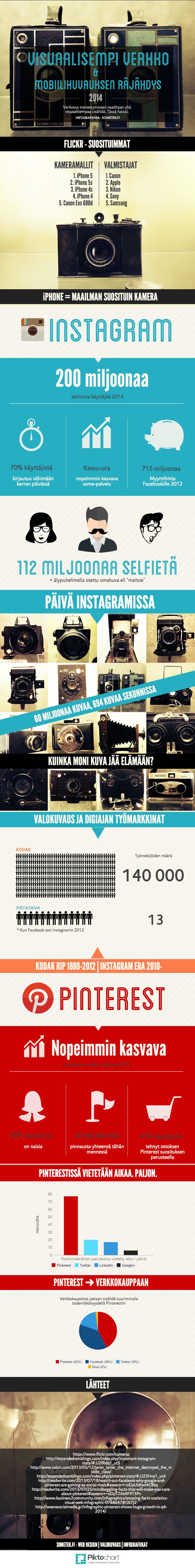 Infograafi: visuaalinen verkko & mobiilivalokuvaus
