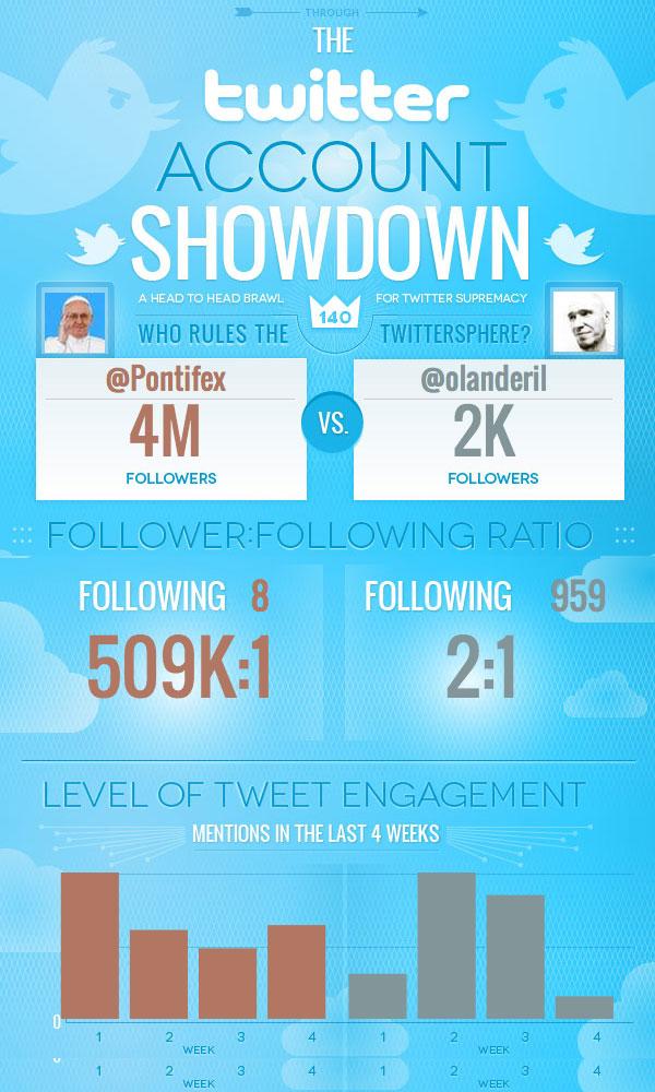 Infografiikka - Twitter